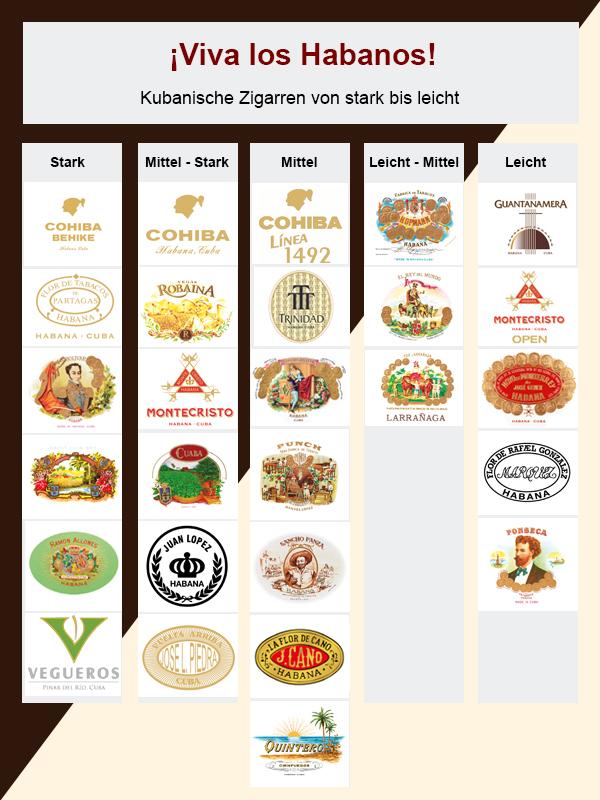 Markenübersicht kubanischer Zigarren